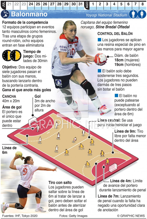 Balonmano Olímpico infographic