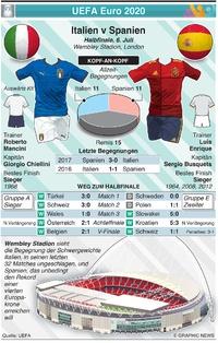 FUSSBALL: UEFA Euro 2020 Vorschau Halbfinale: Italien v Spanien infographic
