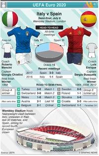 SOCCER: UEFA Euro 2020 Semi-final preview: Italy v Spain infographic
