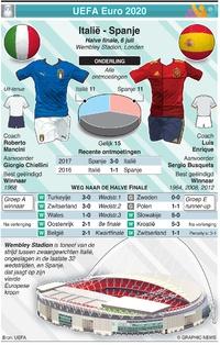 VOETBAL: UEFA Euro 2020 Halve finale preview: Italië - Spanje infographic
