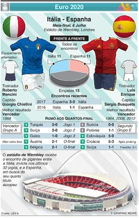 FUTEBOL: Antevisão da meia-final do Euro 2020: Itália - Espanha infographic