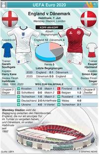 FUSSBALL: UEFA Euro 2020 Halbfinale Vorschau; England v Dänemark  infographic