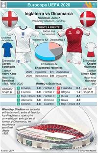SOCCER: Previo Semifinal Eurocopa UEFA 2020: Inglaterra vs Dinamarca infographic