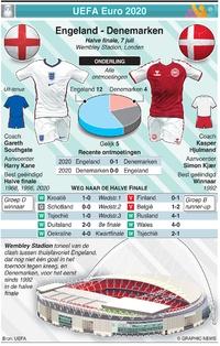 VOETBAL: UEFA Euro 2020 Halve finale preview: Engeland - Denemarken infographic
