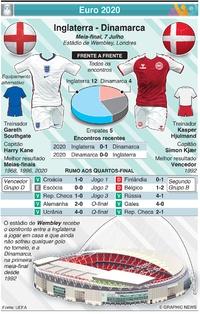 FUTEBOL: Antevisão da meia-final do Euro 2020: Inglaterra - Dinamarca infographic