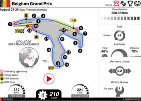 F1: Belgium GP 2021 interactive (1) infographic