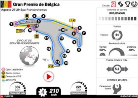 F1: GP de Bélgica 2021 Interactivo (1) infographic