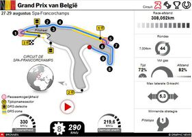 F1: GP van België 2021 interactive (1) infographic