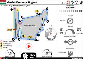 F1: GP von Ungarn 2021 interactive infographic