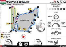 F1: Gran Premio de Hungría 2021 Interactivo infographic