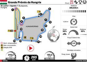 F1: GP da Hungria 2021 interactivo infographic