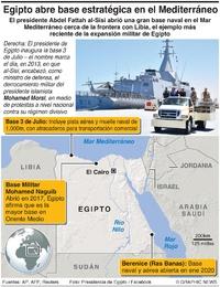 ORIENTE MEDIO: Egipto are base naval en el Mediterráneo infographic