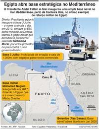 MÉDIO ORIENTE: Egipto inaugura base naval no Mediterrâneo infographic