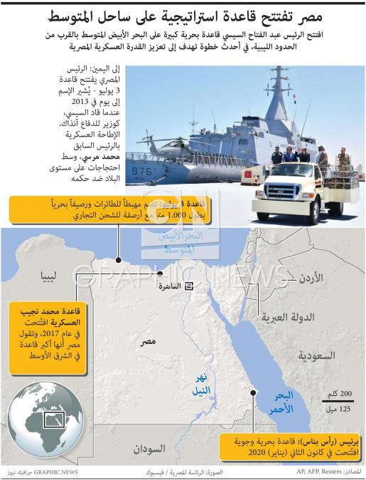 Egypt opens Mediterranean naval base infographic