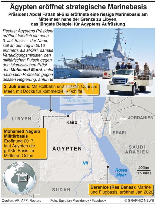 Ägypten eröffnet Marinebasis am Mittelmeer infographic