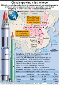 MILITARY: China's growing missile force infographic