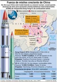 EJÉRCITOS: Creciente fuerza de misiles de China infographic