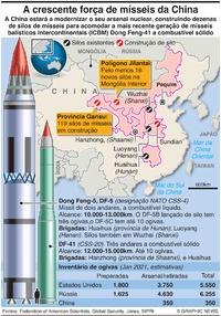 DEFESA: A crescente força de mísseis da China infographic