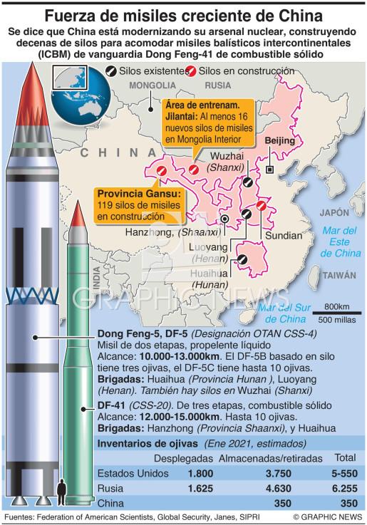 Creciente fuerza de misiles de China infographic