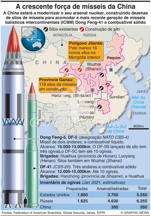 A crescente força de mísseis da China infographic