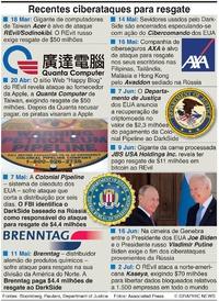 CRIME: Recentes ciberataques para resgate infographic