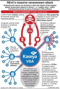 CRIME: REvil's massive ransomware attack infographic