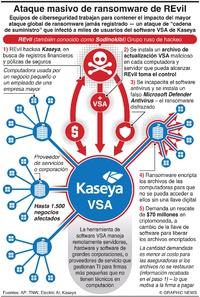 CRIMEN: Ataque masivo de ransomware de REvil infographic