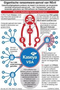 MISDAAD: Gigantische ransomware-aanval van REvil infographic