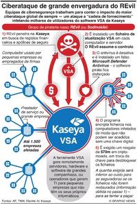 CRIME: Grande ciberataque do REvil infographic
