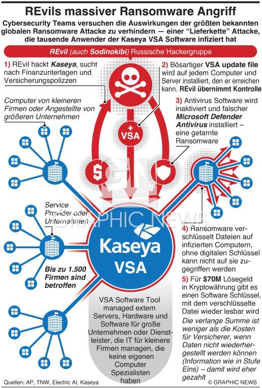 REvil's massive Ransomware Attacke infographic