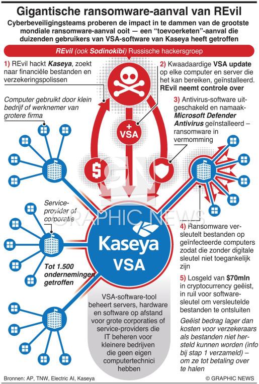 Gigantische ransomware-aanval van REvil infographic