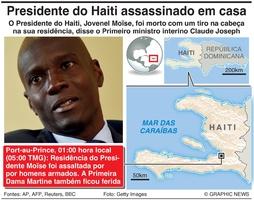POLÍTICA: Presidente do Haiti assassinado em casa infographic