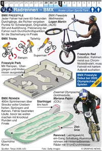 TOKYO 2020: Olymp. BMX Freestyle and Racing infographic