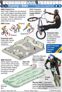 TOKYO 2020: Olympic BMX Freestyle and Racing infographic