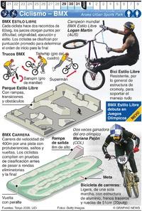 TOKIO 2020: BMX Olímpico Estilo Libre y Carrera infographic
