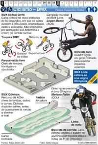 TÓQUIO 2020: BMX estilo livre e corrida nos Jogos Olímpicos infographic