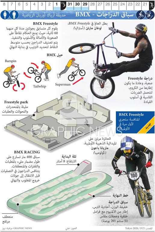 سباق الدراجات - BMX في أولمبياد طوكيو infographic