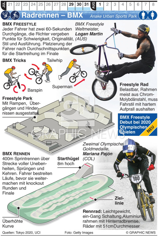 Olymp. BMX Freestyle and Racing infographic
