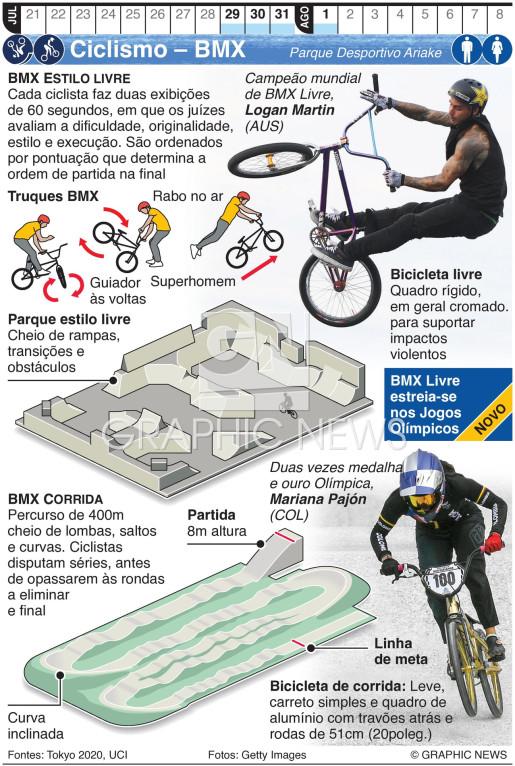 BMX estilo livre e corrida nos Jogos Olímpicos infographic