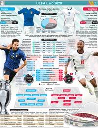 FUSSBALL: UEFA Euro 2020 Finale Vorschau: Italien v England infographic