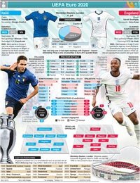 VOetBAL: UEFA Euro 2020 preview finale: Italië - Engeland infographic