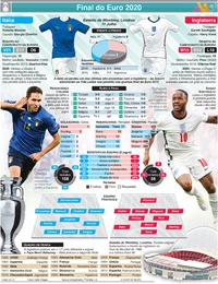 FUTEBOL: Antevisão da final do Euro 2020: Itália - Inglaterra infographic