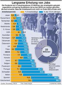 WIRTSCHAFT: Langsame Erholung am Arbeitsmarkt infographic