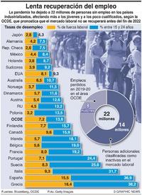 NEGOCIOS: Lenta recuperación del empleo infographic