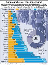 BUSINESS: Langzaam herstel banenmarkt infographic