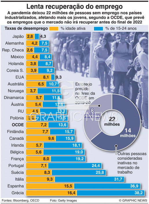 Lenta recuperação do emprego infographic