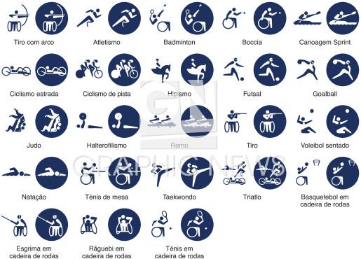 Pictogramas Paralímpicos infographic
