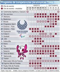 TOKIO 2020: Calendario Paralímpico infographic