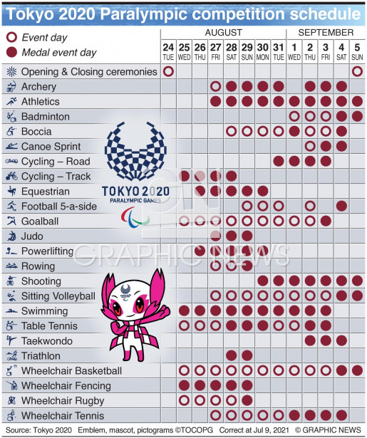 Paralympic calendar infographic