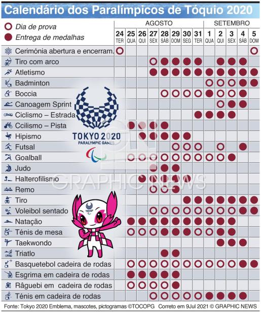 Calendário dos Jogos Paralímpicos infographic